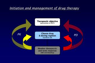 Therapeutic objective (prevention of DVT)