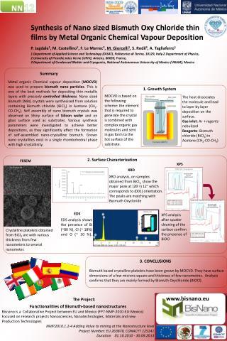 2. Surface Characterization
