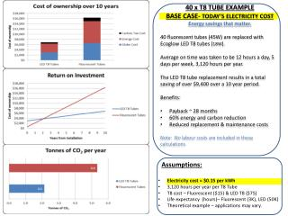 4 0  x  T8 TUBE  EXAMPLE BASE CASE-  TODAY'S ELECTRICITY COST Energy savings that matter.