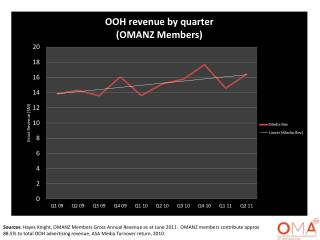 OOH revenue by quarter as at June 2011