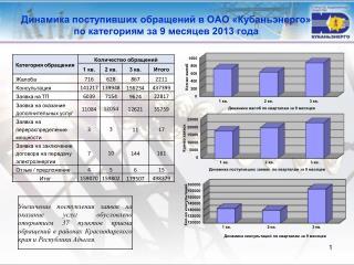 Динамика поступивших обращений в ОАО «Кубаньэнерго»  по  категориям за  9 месяцев 2013 года
