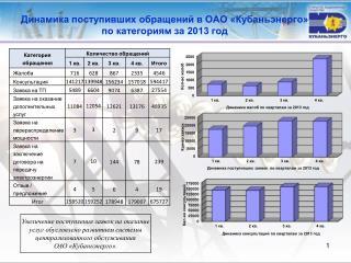 Динамика поступивших обращений в ОАО «Кубаньэнерго»  по  категориям за  2013 год