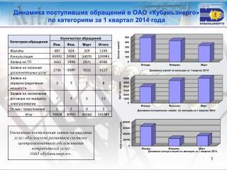 Динамика поступивших обращений в ОАО «Кубаньэнерго»  по  категориям за  1 квартал 2014 года