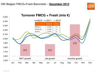 Turnover FMCG + Fresh ( mio  �)