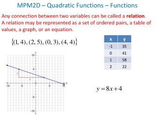 MPM2D –  Quadratic Functions –  Functions