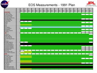 EOS Measurements - 1991 Plan