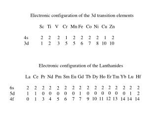 Electronic configuration of the 3d transition elements