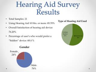 Hearing Aid Survey Results