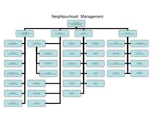Neighbourhood Management
