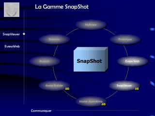 La Gamme SnapShot