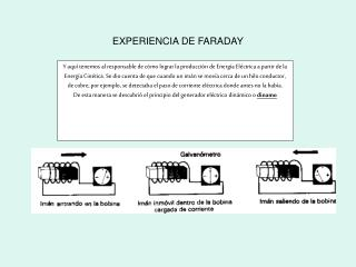 EXPERIENCIA DE FARADAY