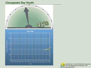 Chesapeake Bay Health