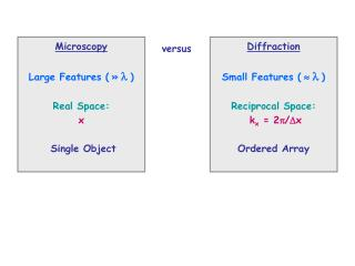 Diffraction Small Features (   ) Reciprocal Space: k x  = 2/x Ordered Array