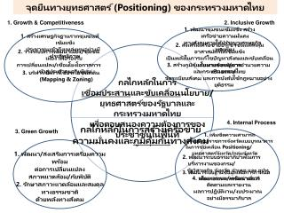 จุดยืนทางยุทธศาสตร์ ( Positioning ) ของกระทรวงมหาดไทย