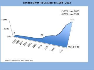 London Silver price 92 12