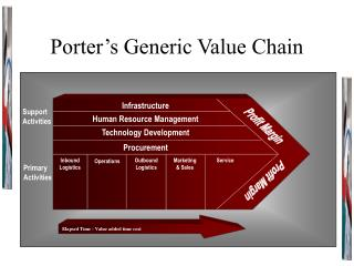 Porter s Generic Value Chain