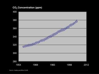 CO 2  Concentration (ppm)