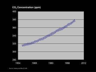 CO 2  Concentration (ppm)