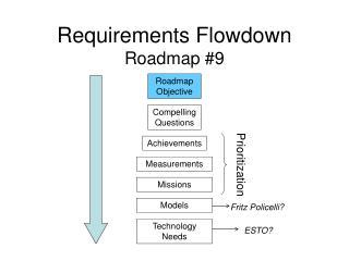 Requirements Flowdown Roadmap #9