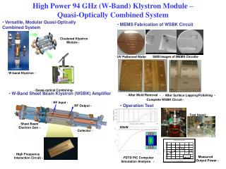 High Power 94 GHz (W-Band) Klystron Module –  Quasi-Optically Combined System