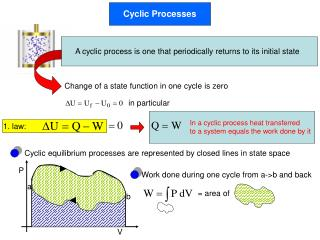 Cyclic Processes