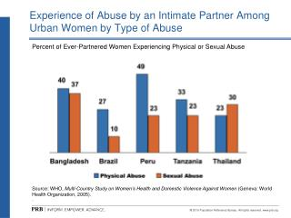 Experience of Abuse by an Intimate Partner Among Urban Women by Type of Abuse
