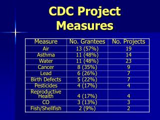 CDC Project Measures