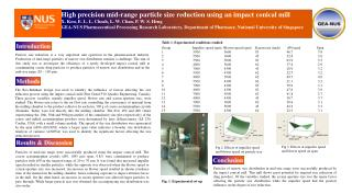 High precision mid-range particle size reduction using an impact conical mill
