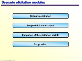 Scenario elicitation