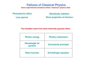 "Failures of Classical Physics Some experimental situations where ""classical"" physics fails:"