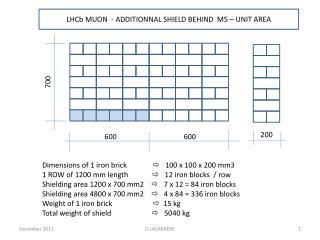 LHCb MUON  - ADDITIONNAL SHIELD BEHIND  M5 – UNIT AREA