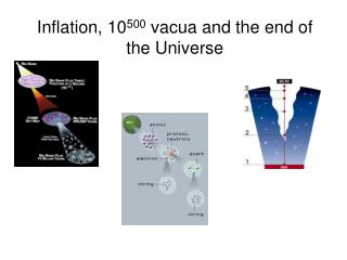 Inflation, 10500 vacua and the end of the Universe