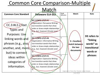 Common Core Comparison-Multiple Match