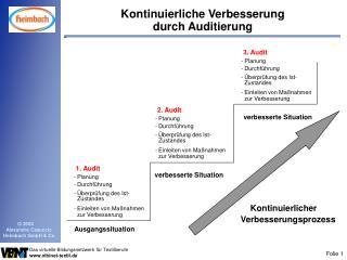 Kontinuierliche Verbesserung  durch Auditierung