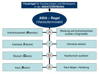 AIDA – Regel (Vierstufenmodell)