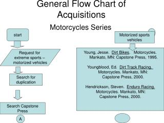 General Flow Chart of Acquisitions
