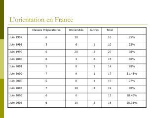 L�orientation en France