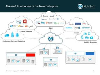 Mulesoft  Interconnects the New Enterprise