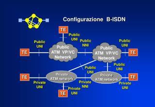 Configurazione  B-ISDN