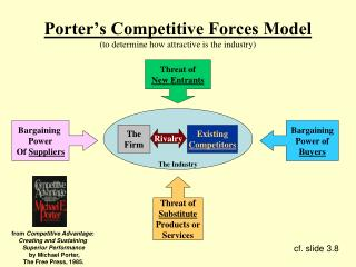 Porter's Competitive Forces Model (to determine how attractive is the industry)