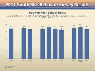 Delaware High School Survey