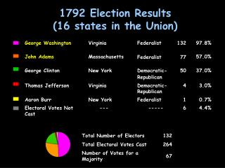 1792 Election Results  16 states in the Union