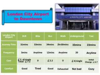 London City Airport  to Downtown