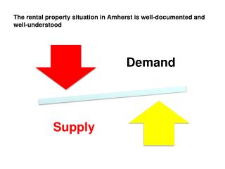 The rental property situation in Amherst is well-documented and well-understood