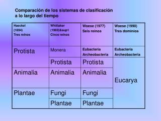 Comparación de los sistemas de clasificación a lo largo del tiempo