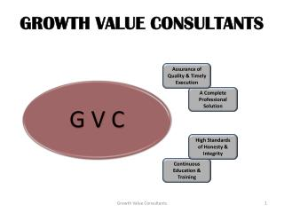 GROWTH VALUE CONSULTANTS