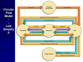 Circular  Flow Model : : Lets Simplify It
