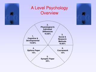 A Level Psychology Overview