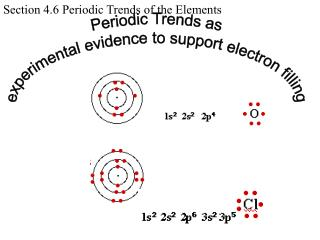 Periodic Trends as experimental evidence to support electron filling