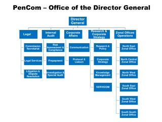 PenCom – Office of the Director General